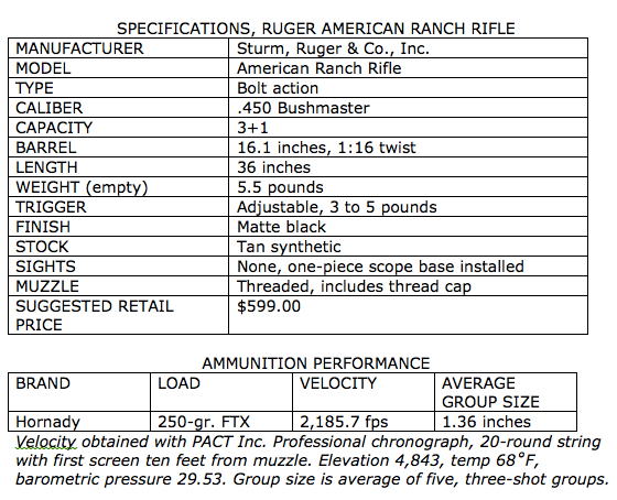 Bolt-Action Thumper:  450 Bushmaster Ruger American Ranch