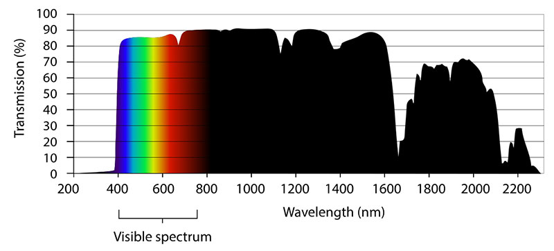 Transmission spectrum of polycarbonate, given as percent of nanometer wavelength transmitted. Polycarbonate filters out 100% of UV light and HEV up to 400nm without needing special coatings. Graph: K.D. Schroeder at English Wikipedia