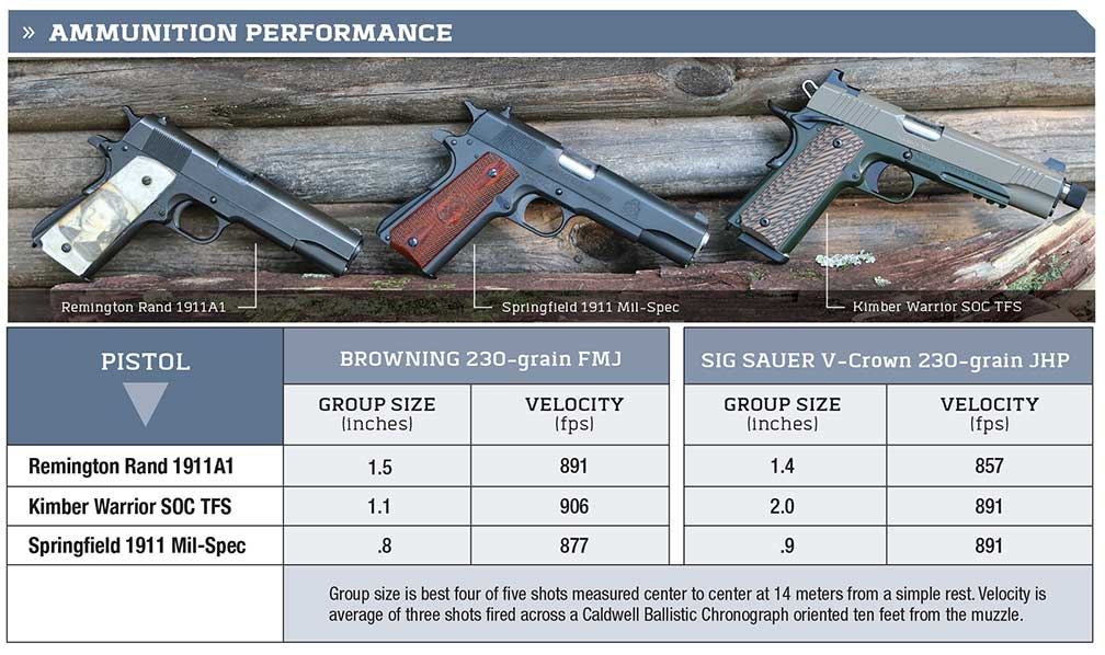 TWO TAKES ON A COMBAT CLASSIC Kimber Warrior SOC TFS and