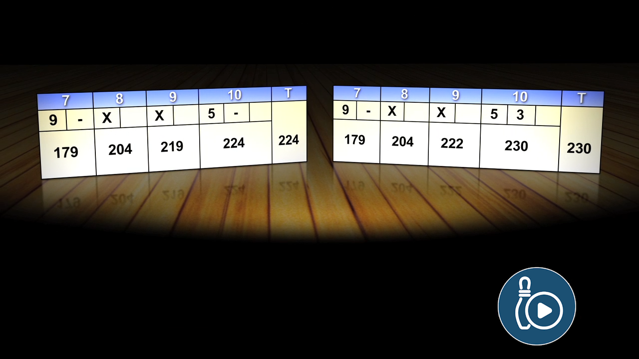 Increase your Bowling Average: Splits