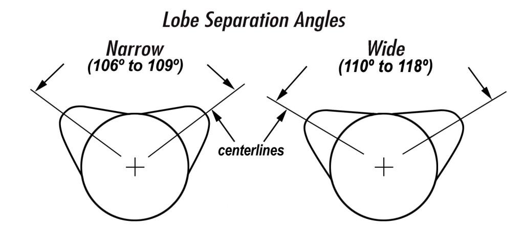 lobe angles