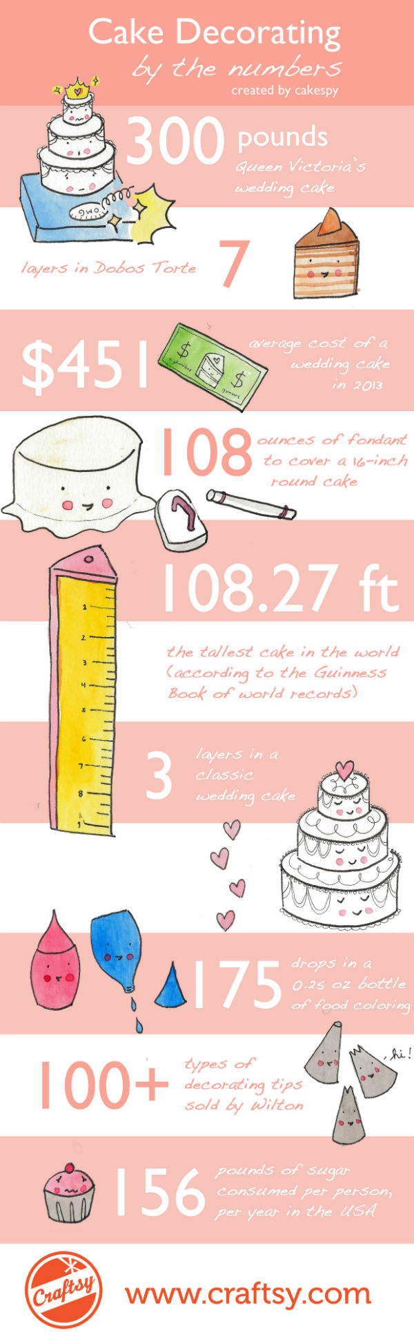 Celebrate National Bake Decorate Month Cake Decorating By Numbers