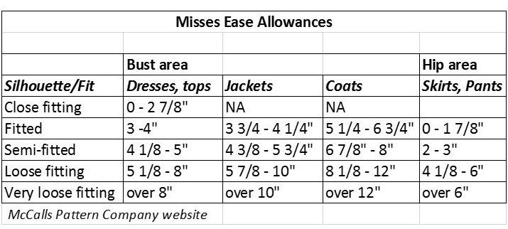 ease in sewing chart