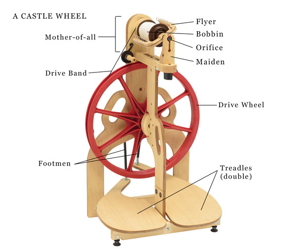 parts of a castle style wheel