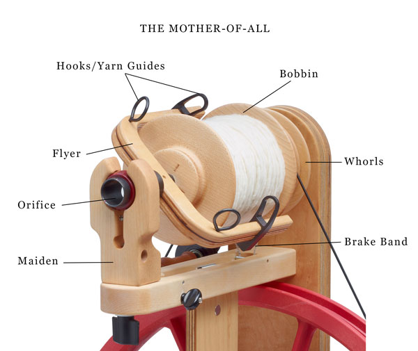 parts of the mother-of-all - spinning wheel
