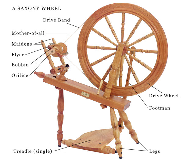 Parts of a saxony style wheel