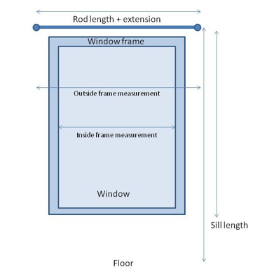 Diagram of a Window