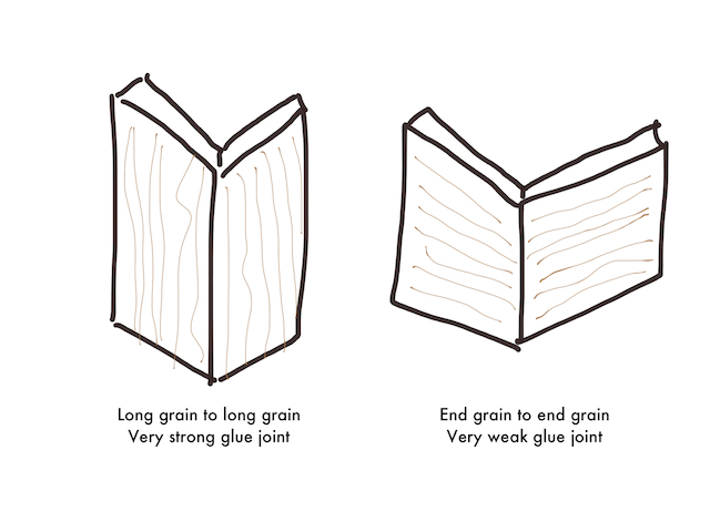 Illustration of wood grain direction