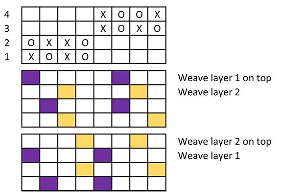 countermarche double weave treadling