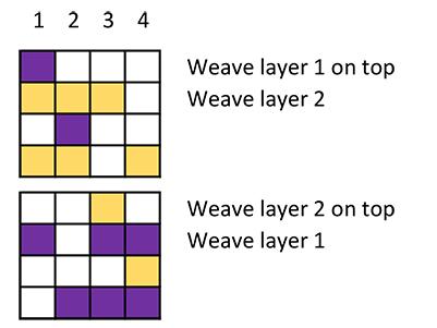 double weave liftplan