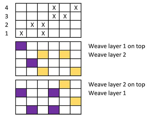 double weave treadling