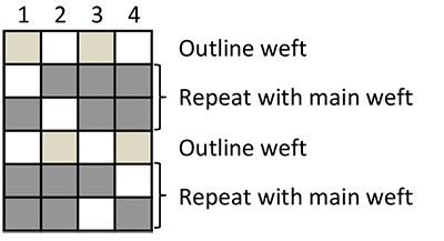 liftplan for blocks with outline weft