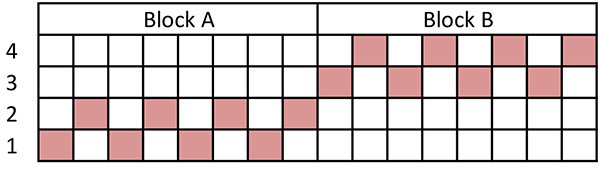 four shaft block threading
