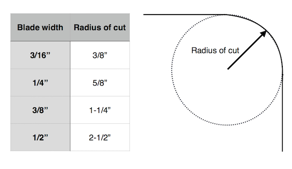 Bandsaw blade width and curve chart