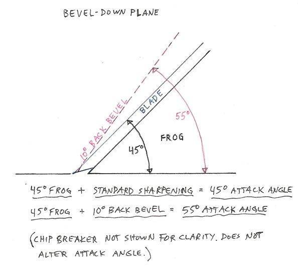 bevel-down_edited-2
