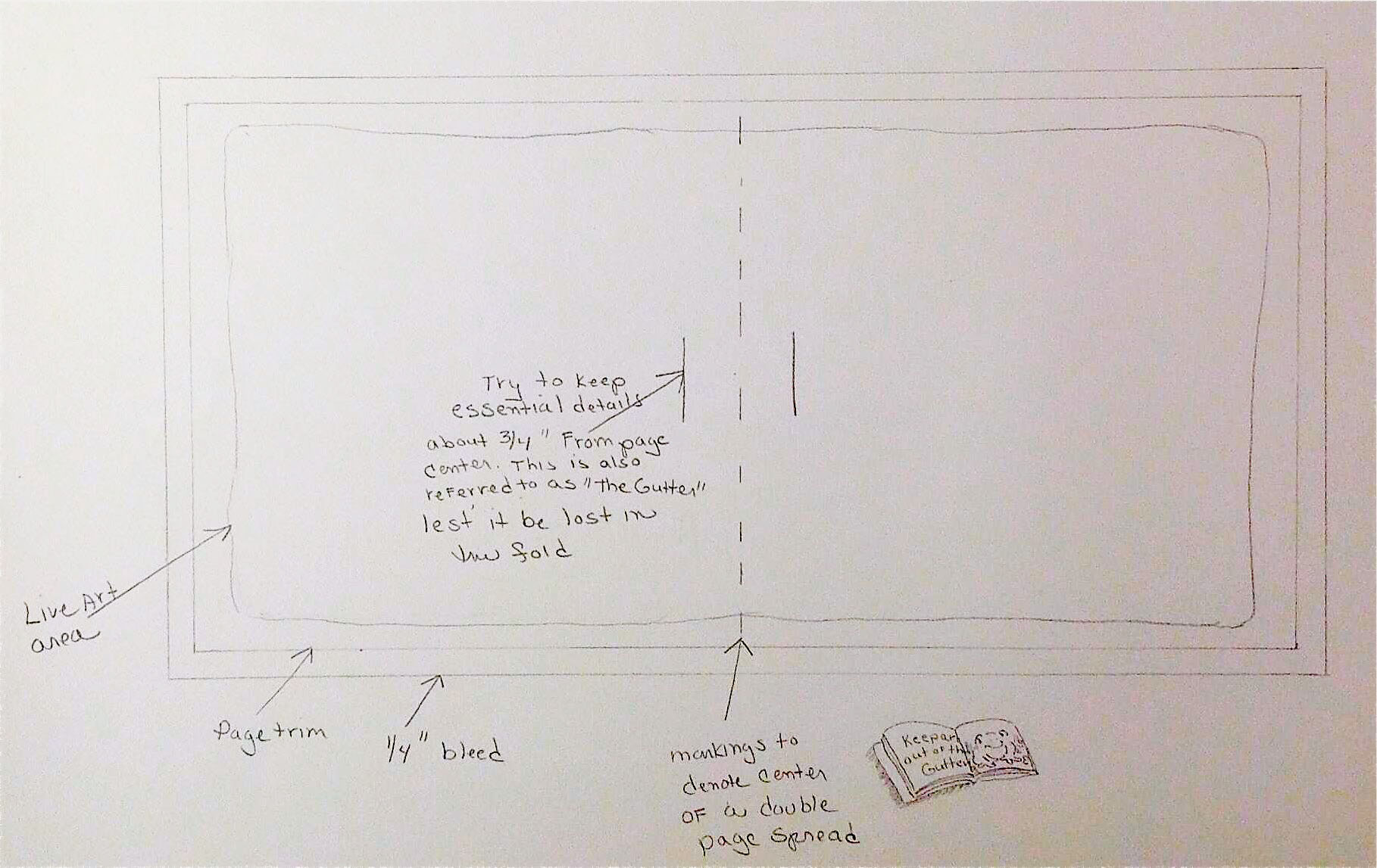 plotting layout