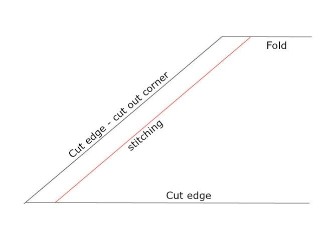 sewing sheet corners