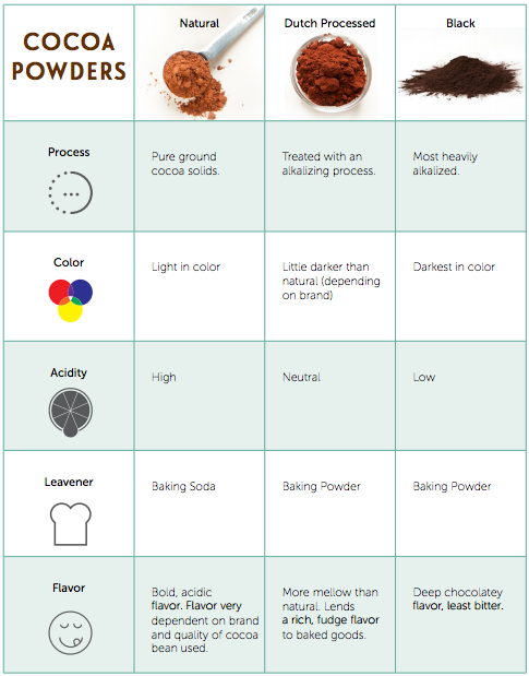 Chart Explaining Different Types of Cocoa Powders