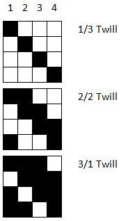 three kinds of twill