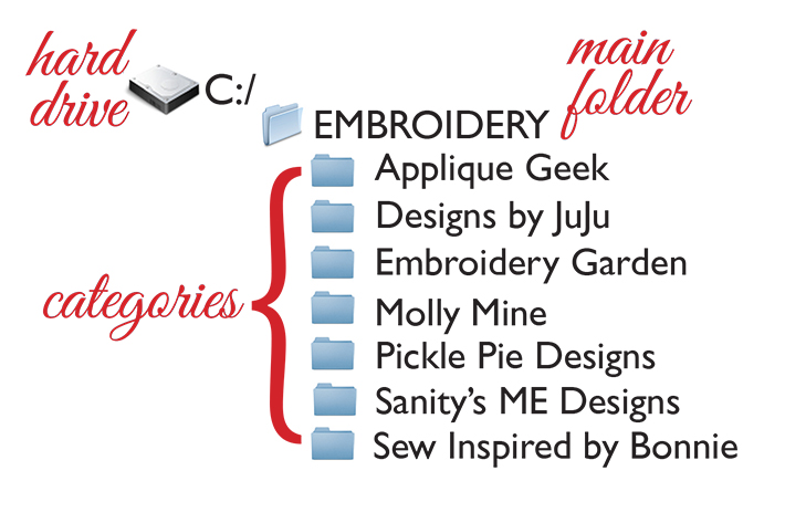 Embroidery categories
