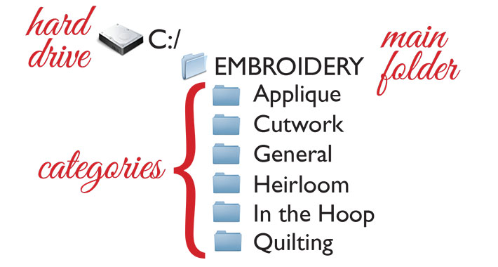 Machine embroidery sub-categories