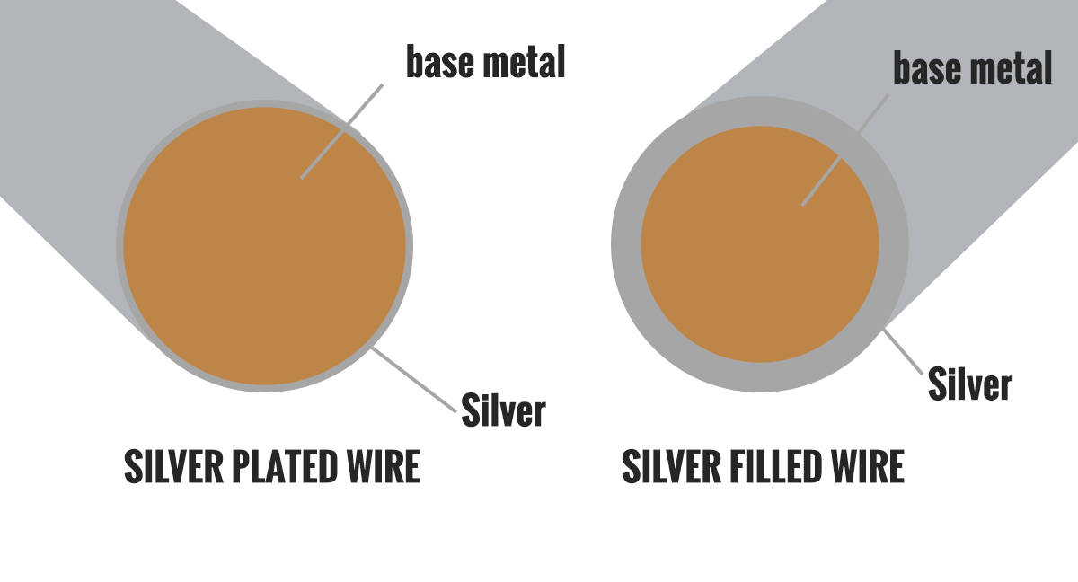 Silver filled Example