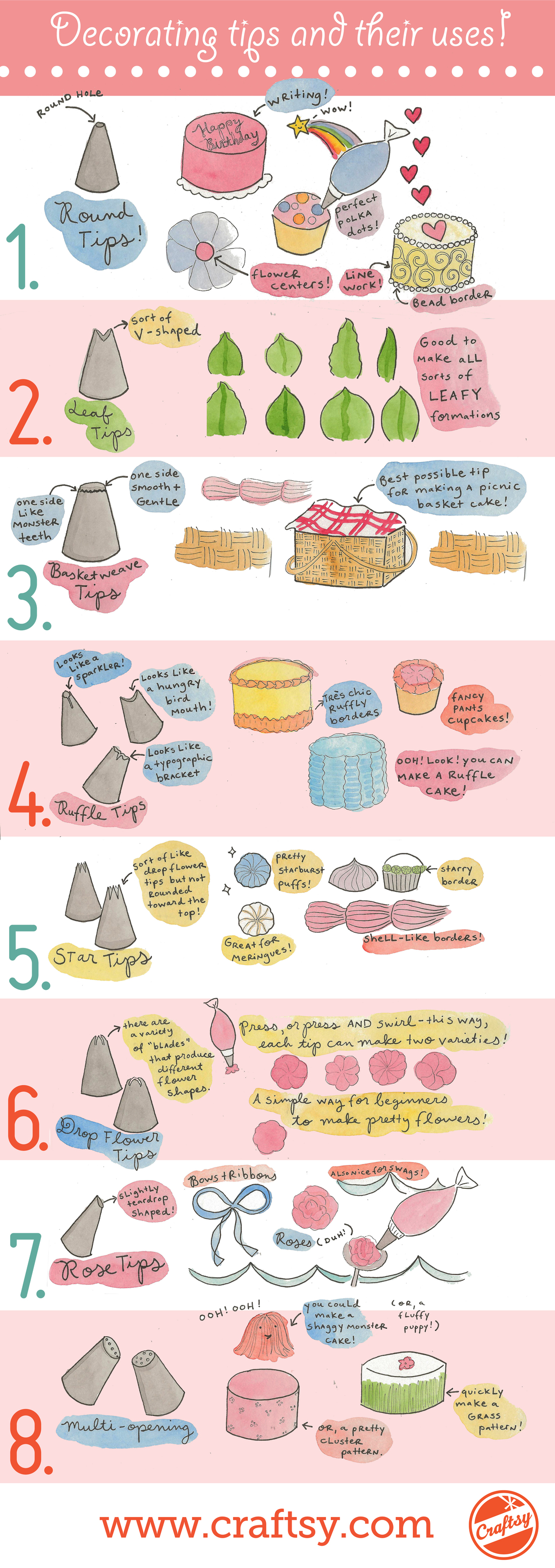 Cake Decorating Tips and Their Uses: Infographic