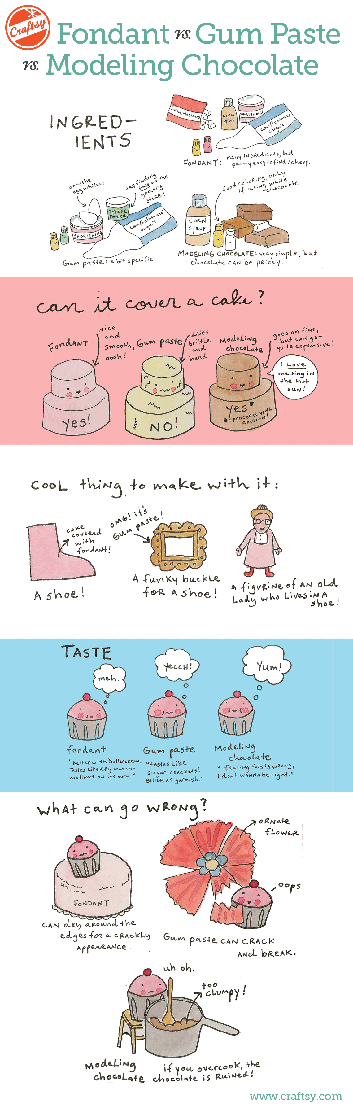 Fondant vs. Modeling Chocolate vs. Gum Paste Infographic