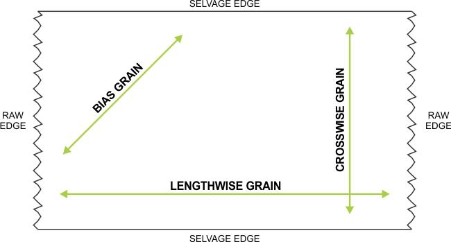 Illustration of 3 Fabric Grain Directions