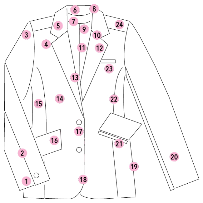 anatomy of a jacket- front
