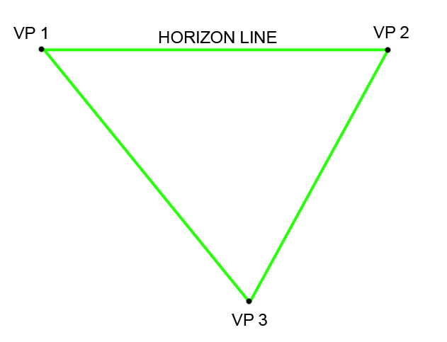 Diagram of 3 Perspective Points