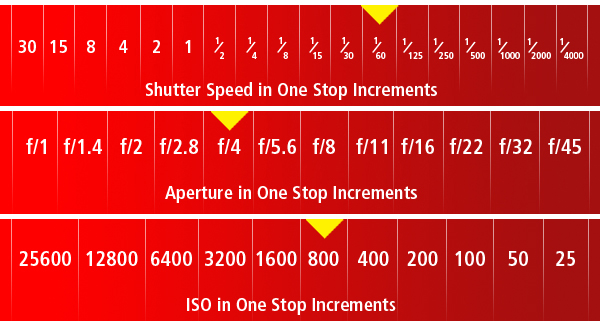 Measurement Ruler for ISO, Aperture and Shutter Speed