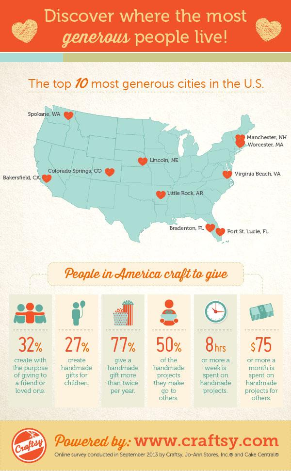 Most Generous Cities