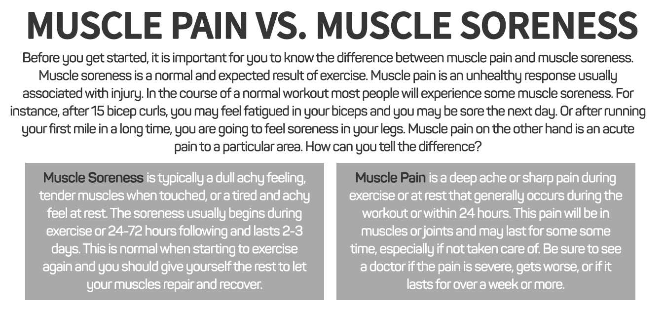 Muscle Pain vs Muscle Soreness