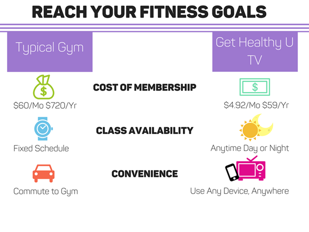 reach your fitness goals - working out at home