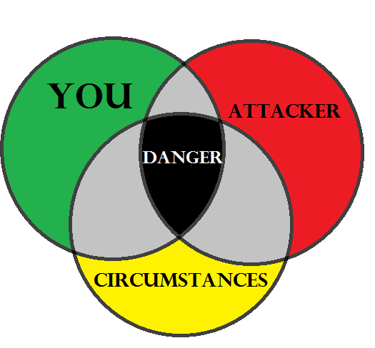 All three elements must come together to place you in danger. Remove any one of these elements and there is no danger.