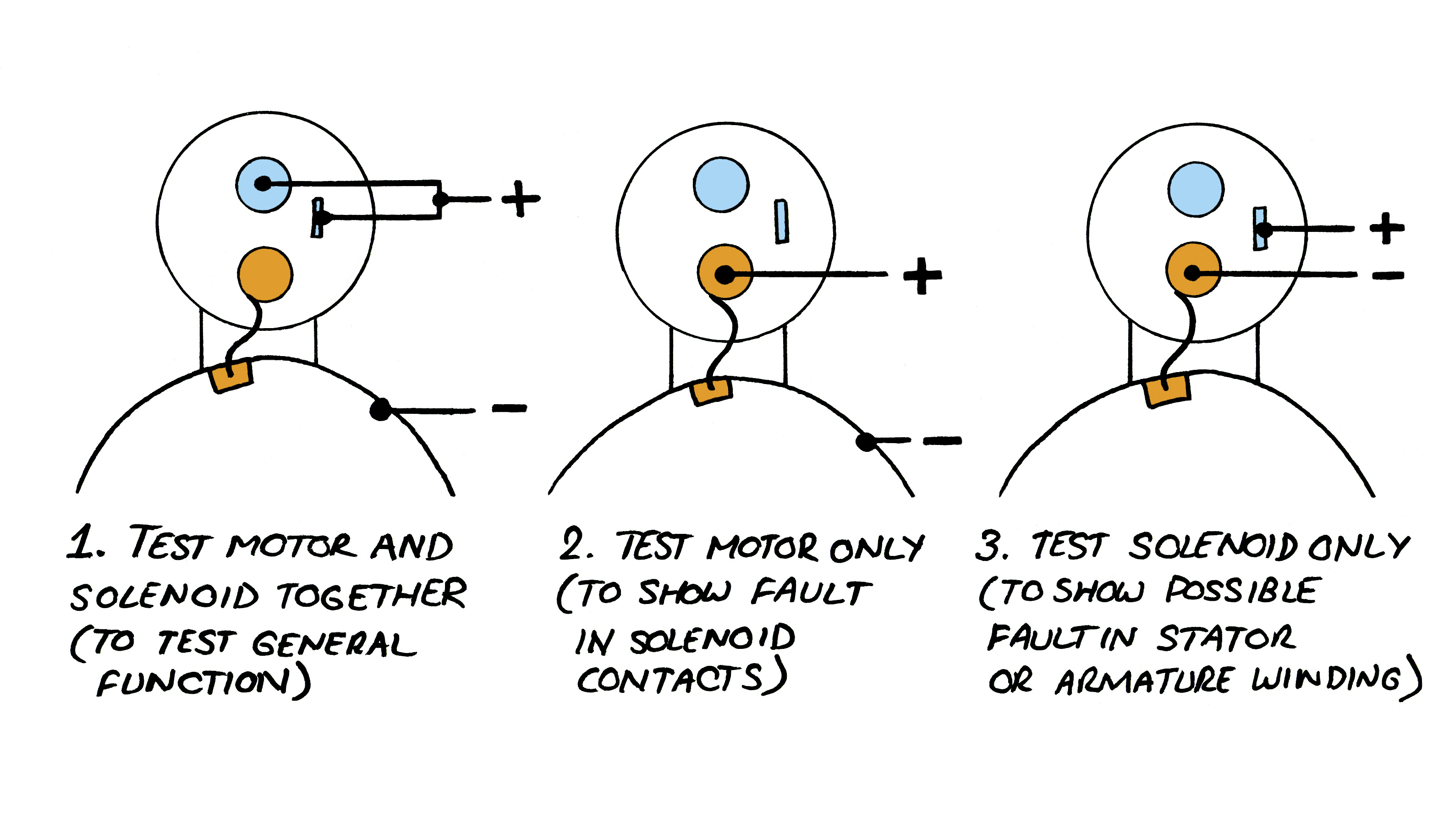 starter motor testing diagram
