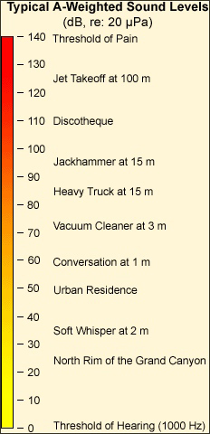 osha weighted sound levels