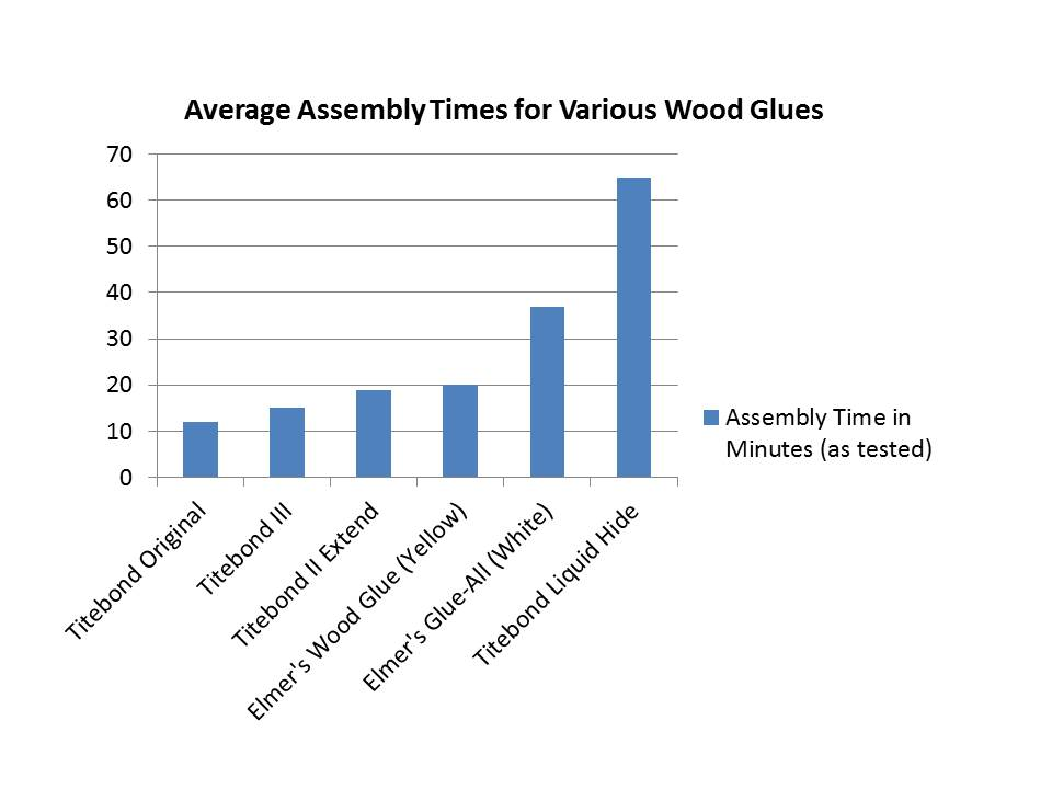 assembly-time-chart1